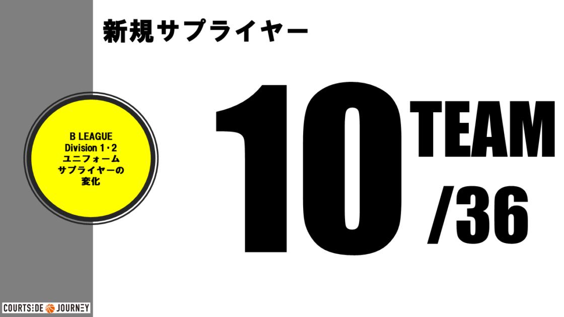 B1・B2全ユニフォームサプライヤー調査 2020-21シーズン